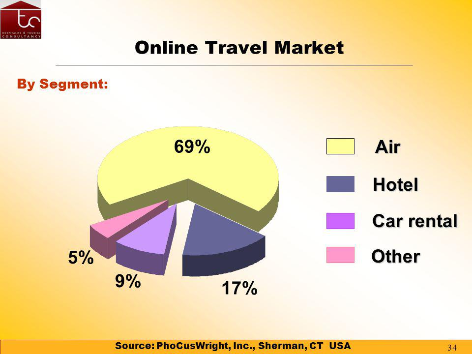 33 Tourism Market Overview Tourism Market Overview