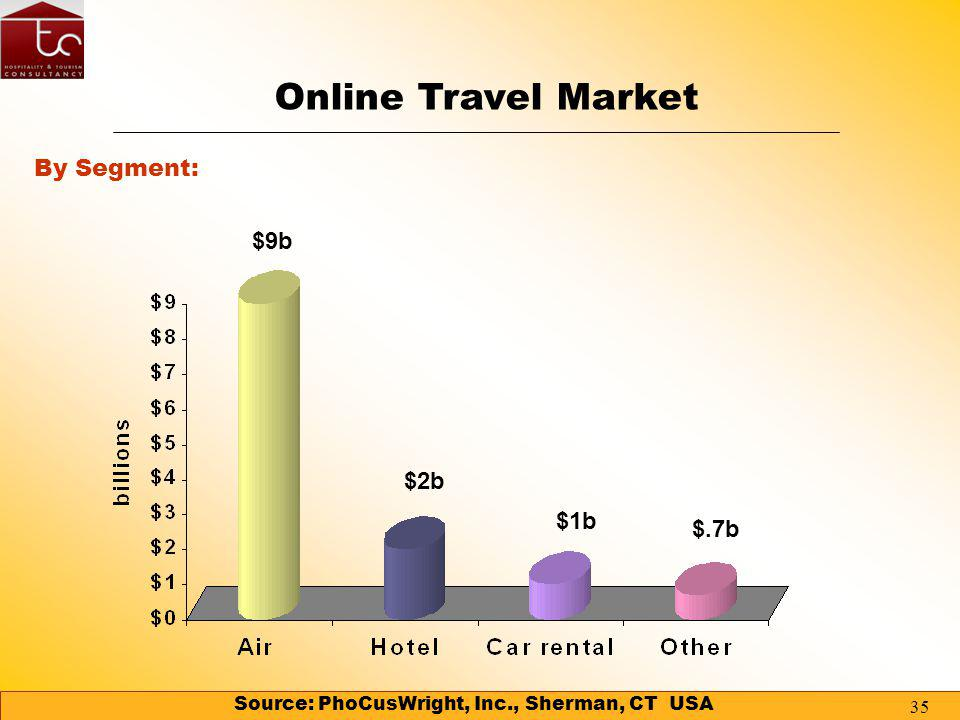 34 69% 17% 9% 5% Source: PhoCusWright, Inc., Sherman, CT USA Air Hotel Car rental Other Online Travel Market By Segment:
