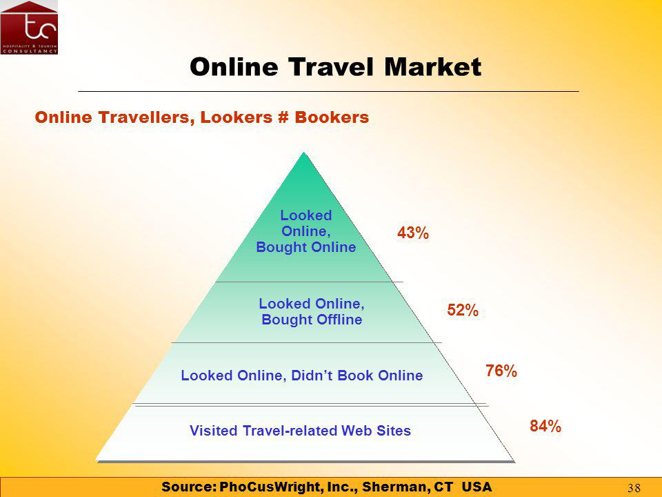 37 Source: PhoCusWright, Inc., Sherman, CT USA Supplier site Online travel agency Auction site No Opinion Other Type of site used by those who usually