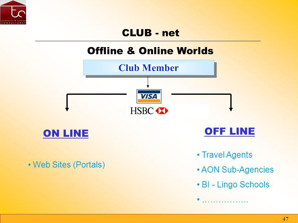 46 USER TC - CONSULT Club Bank Account The Club - net Clubnet Membership Credit Card Partnership Funds Clubnet FINANCE (powered by HSBC) The Membership Credit Card, the centre of our strategy The User become a Member