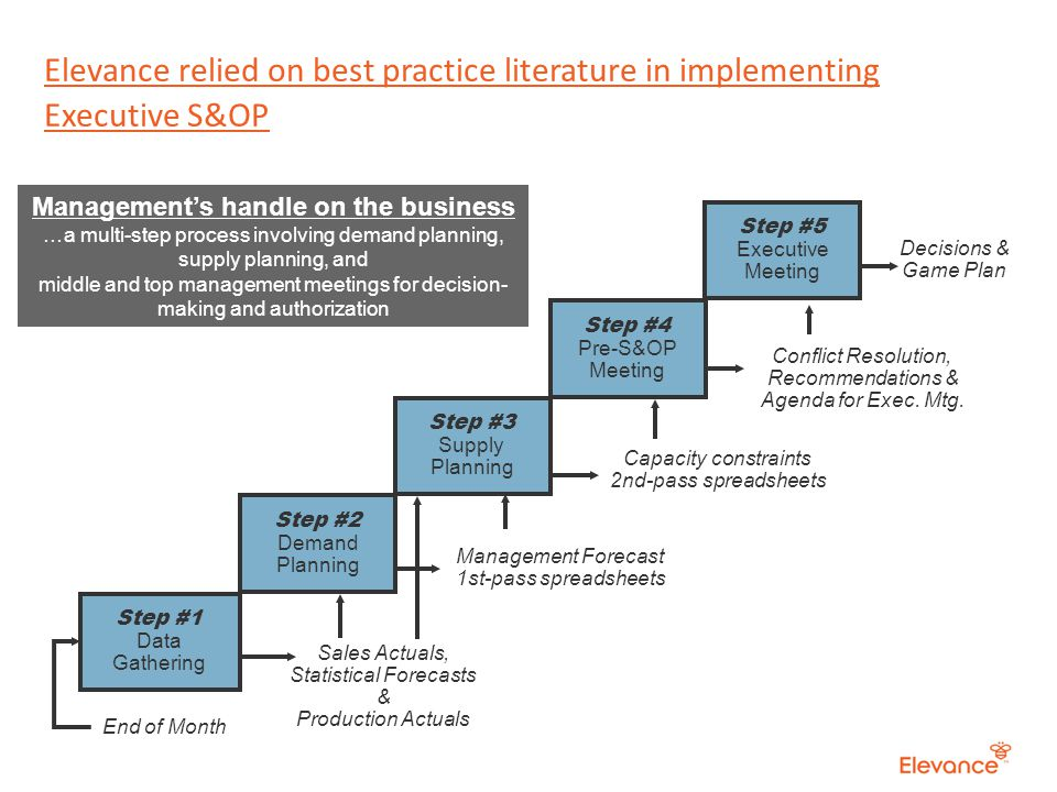 14 Elevance relied on best practice literature in implementing Executive S&OP Step #1 Data Gathering End of Month Decisions & Game Plan Step #5 Executive Meeting Conflict Resolution, Recommendations & Agenda for Exec.