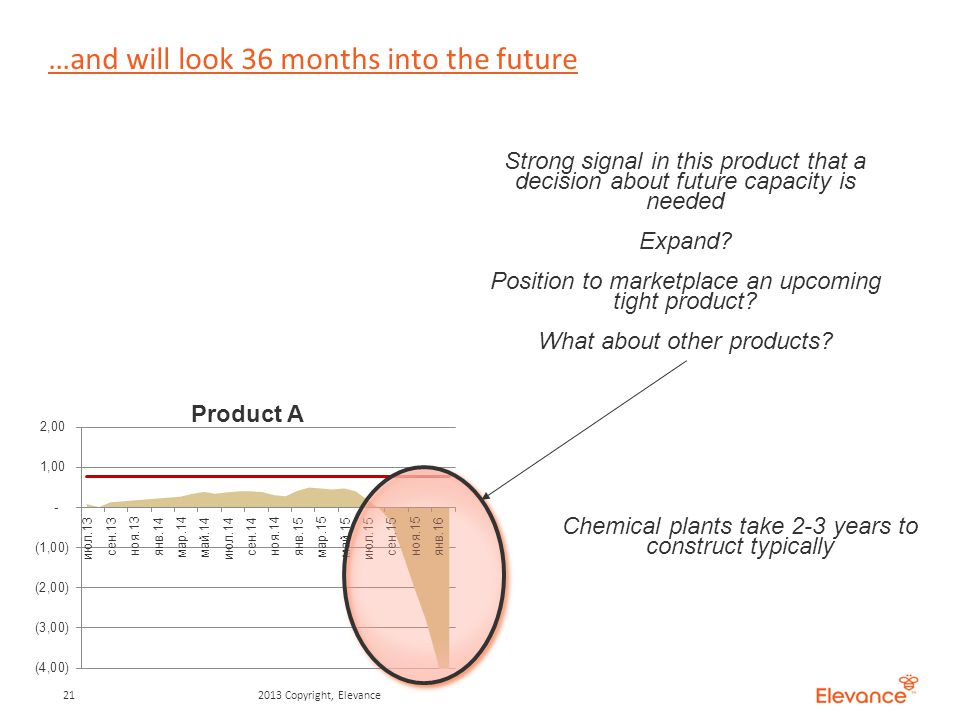 …and will look 36 months into the future 212013 Copyright, Elevance Strong signal in this product that a decision about future capacity is needed Expand.