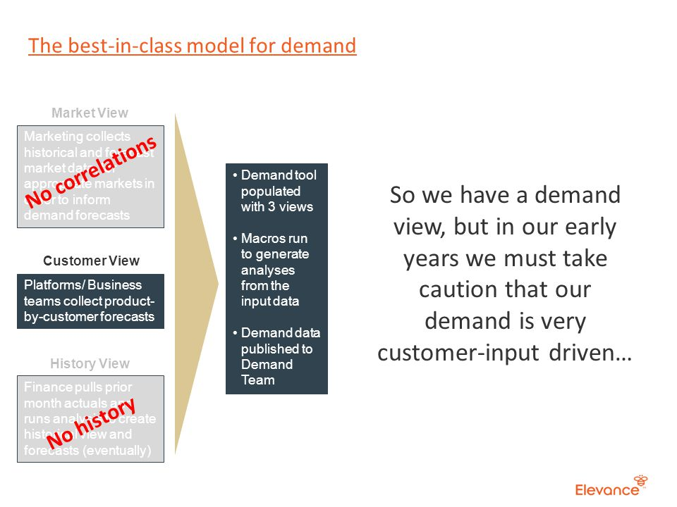 The best-in-class model for demand Platforms/ Business teams collect product- by-customer forecasts Finance pulls prior month actuals and runs analysis to create historical view and forecasts (eventually) Customer View History View Demand tool populated with 3 views Macros run to generate analyses from the input data Demand data published to Demand Team Marketing collects historical and forecast market data, for appropriate markets in order to inform demand forecasts Market View No correlations No history So we have a demand view, but in our early years we must take caution that our demand is very customer-input driven…