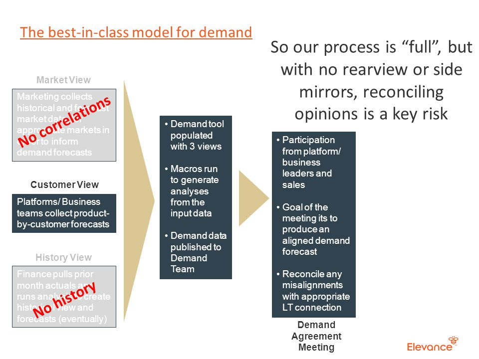 The best-in-class model for demand Platforms/ Business teams collect product- by-customer forecasts Finance pulls prior month actuals and runs analysis to create historical view and forecasts (eventually) Customer View History View Demand tool populated with 3 views Macros run to generate analyses from the input data Demand data published to Demand Team Marketing collects historical and forecast market data, for appropriate markets in order to inform demand forecasts Market View No correlations No history Demand Agreement Meeting Participation from platform/ business leaders and sales Goal of the meeting its to produce an aligned demand forecast Reconcile any misalignments with appropriate LT connection So our process is full, but with no rearview or side mirrors, reconciling opinions is a key risk