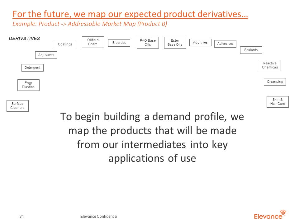 For the future, we map our expected product derivatives… Example: Product -> Addressable Market Map (Product B) 31Elevance Confidential Detergent Adjuvants Oilfield Chem Biocides PAO Base Oils Additives Coatings Adhesives Ester Base Oils DERIVATIVES Surface Cleaners Engr Plastics Sealants Reactive Chemicals Cleansing Skin & Hair Care To begin building a demand profile, we map the products that will be made from our intermediates into key applications of use