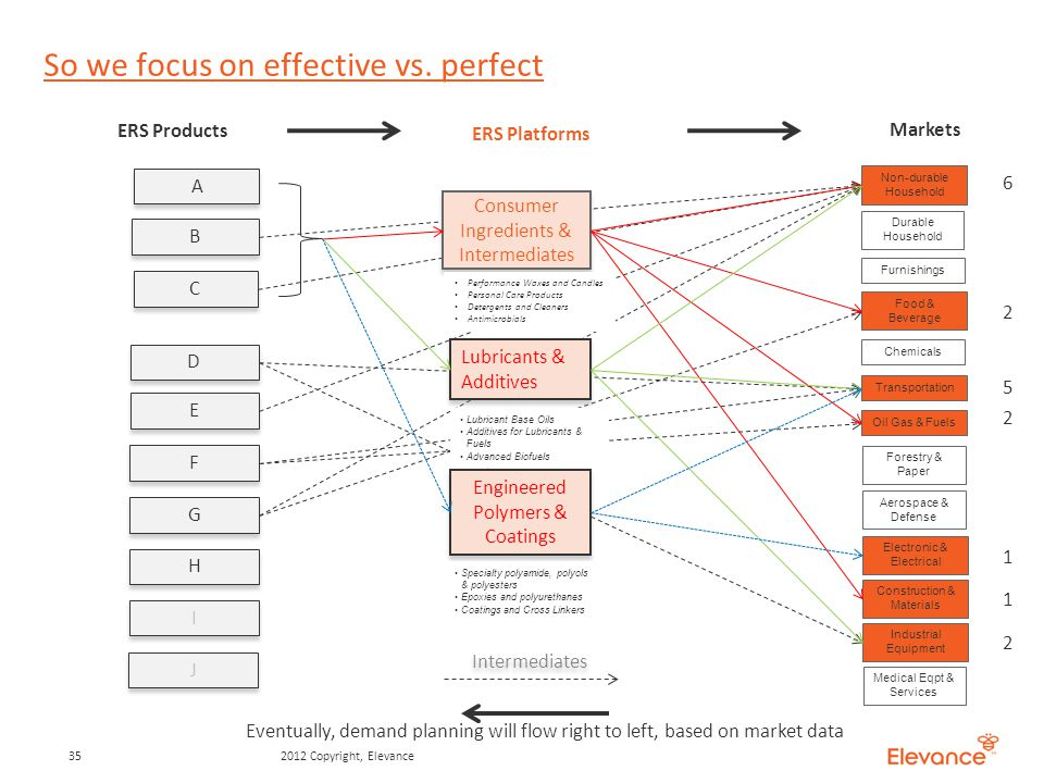 So we focus on effective vs.