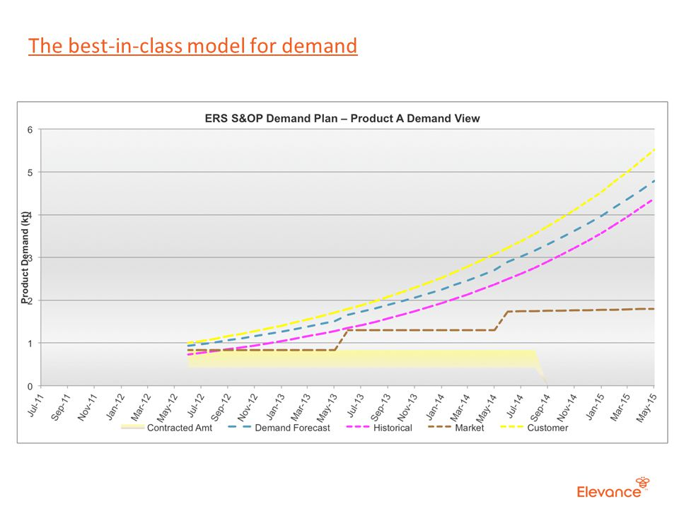 The best-in-class model for demand