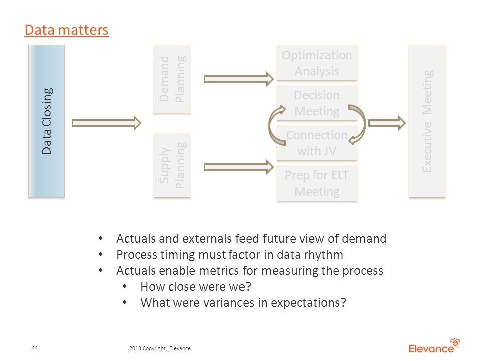 Data matters Data Closing Supply Planning Executive Meeting Demand Planning Optimization Analysis Decision Meeting Connection with JV Prep for ELT Meeting 442013 Copyright, Elevance Actuals and externals feed future view of demand Process timing must factor in data rhythm Actuals enable metrics for measuring the process How close were we.