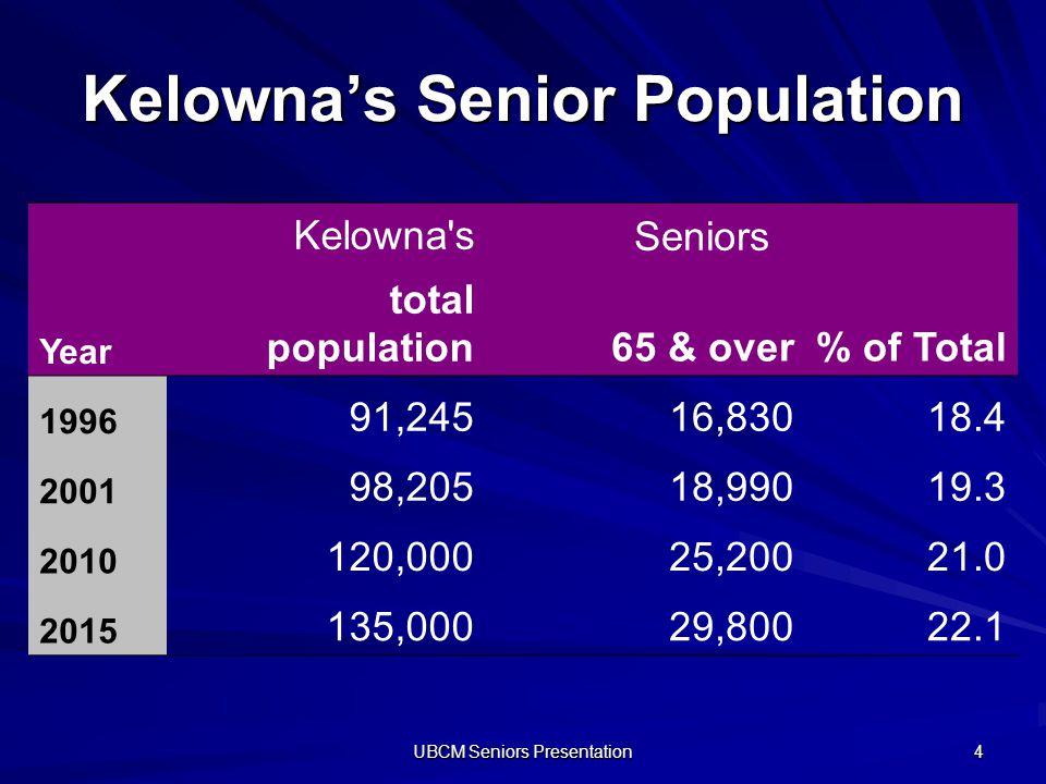 UBCM Seniors Presentation 4 Kelownas Senior Population Kelowna'sSeniors Year total population65 & over% of Total 1996 91,24516,83018.4 2001 98,20518,9