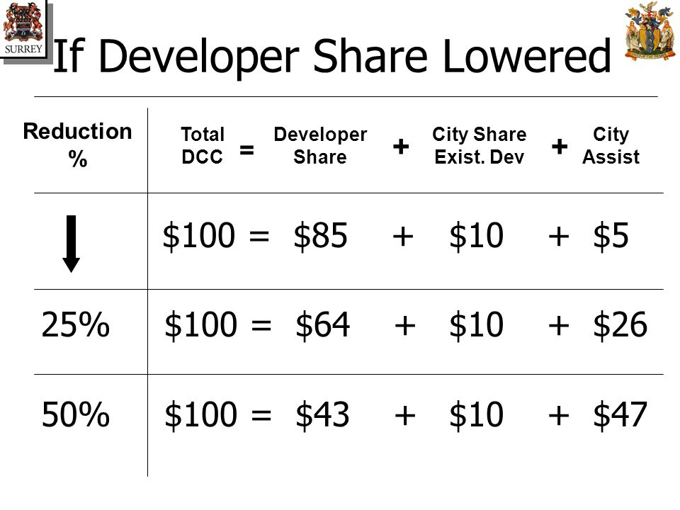 If Developer Share Lowered $100 = $85 +$10 + $5$5 25% $100 = $64 +$10 + $26 50% $100 = $43 +$10 + $47 Reduction % Total DCC Developer Share City Assist = + City Share Exist.