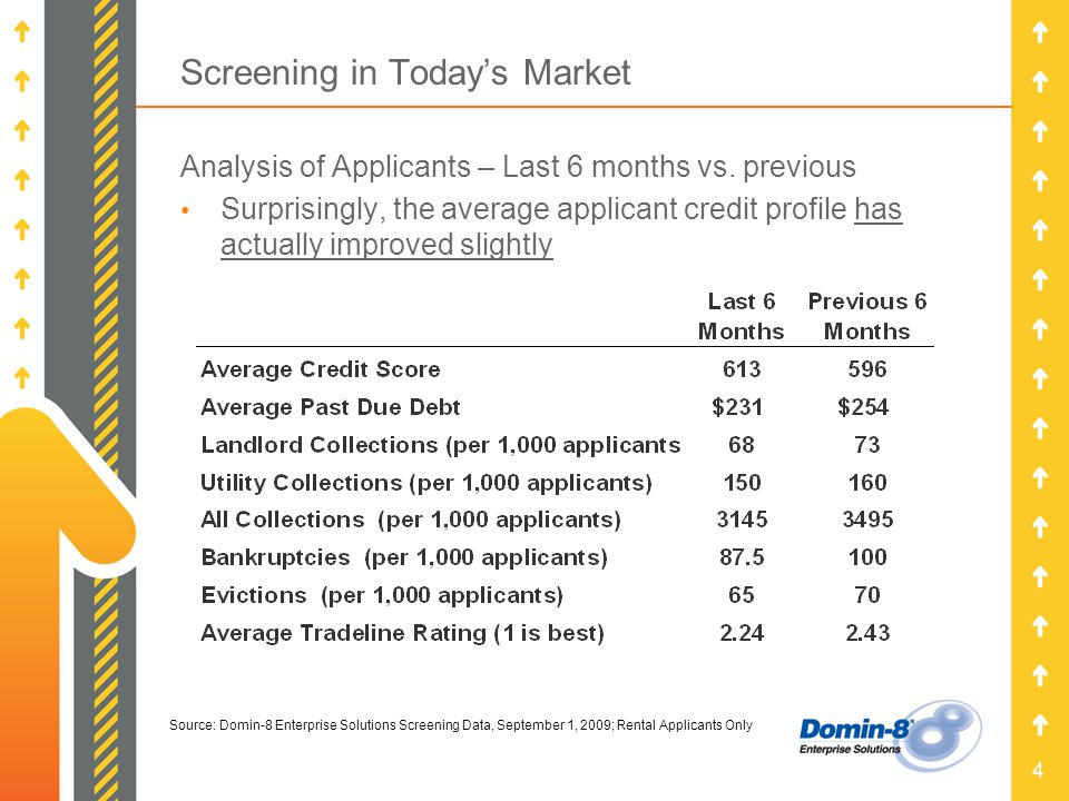 4 Screening in Todays Market Analysis of Applicants – Last 6 months vs.