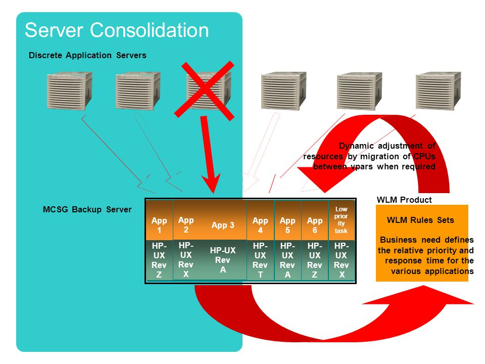 MCSG Backup Server Discrete Application Servers HP-UX Rev X Dept. A App 1 HP-UX Rev X Low priority task HP- UX Rev Z App 1 HP- UX Rev X App 2 HP- UX R