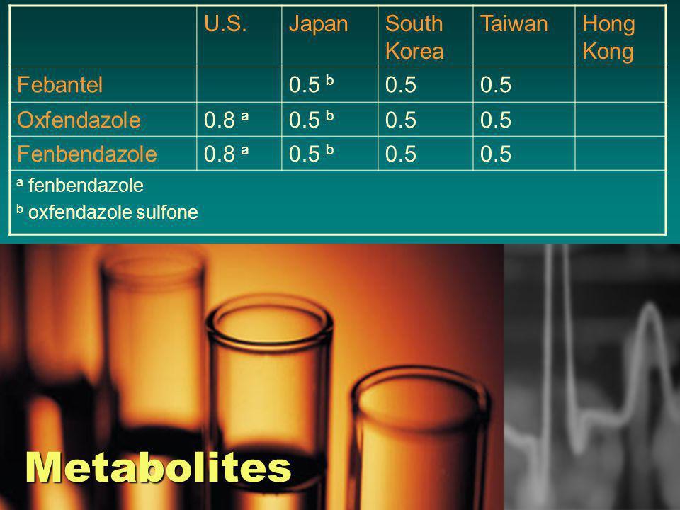 Metabolites U.S.JapanSouth Korea TaiwanHong Kong Febantel0.5 b 0.5 Oxfendazole0.8 a 0.5 b 0.5 Fenbendazole0.8 a 0.5 b 0.5 a fenbendazole b oxfendazole sulfone