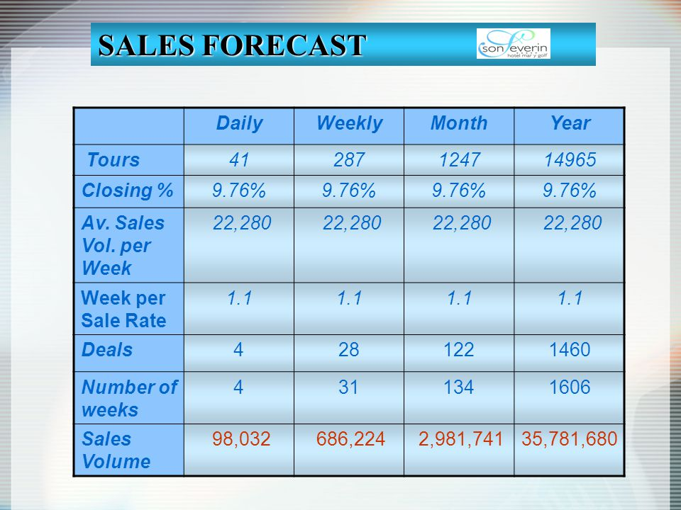 DailyWeeklyMonthYear Tours41287124714965 Closing %9.76% Av. Sales Vol. per Week 22,280 Week per Sale Rate 1.1 Deals4281221460 Number of weeks 43113416
