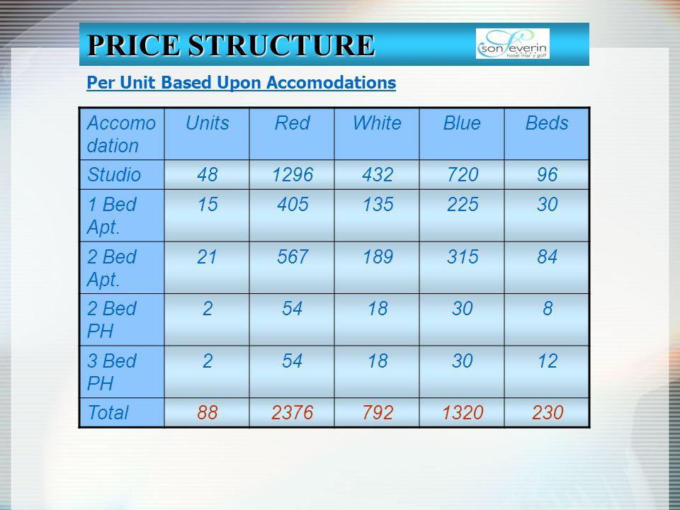 Accomo dation UnitsRedWhiteBlueBeds Studio48129643272096 1 Bed Apt. 1540513522530 2 Bed Apt. 2156718931584 2 Bed PH 25418308 3 Bed PH 254183012 Total8