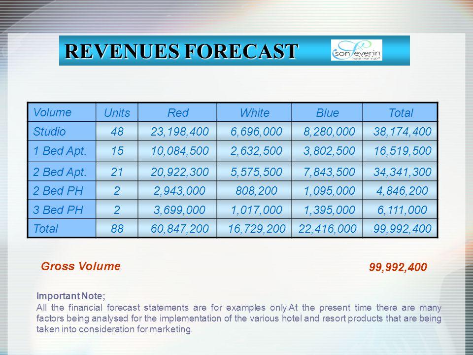 VolumeUnitsRedWhiteBlueTotal Studio48 23,198,400 6,696,000 8,280,000 38,174,400 1 Bed Apt.15 10,084,500 2,632,500 3,802,500 16,519,500 2 Bed Apt.21 20