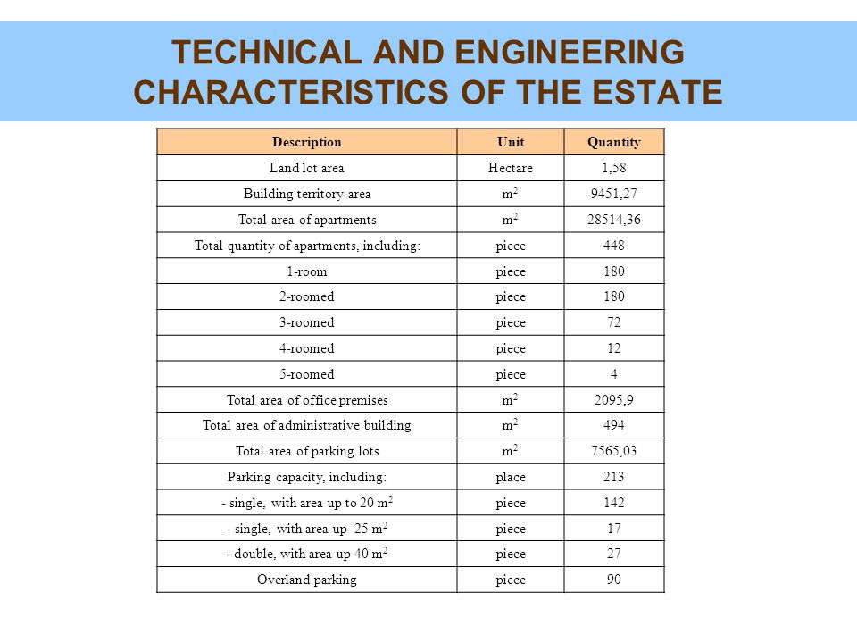 TECHNICAL AND ENGINEERING CHARACTERISTICS OF THE ESTATE DescriptionUnitQuantity Land lot areaHectare1,58 Building territory aream2m2 9451,27 Total area of apartmentsm2m2 28514,36 Total quantity of apartments, including:piece448 1-roompiece180 2-roomedpiece180 3-roomedpiece72 4-roomedpiece12 5-roomedpiece4 Total area of office premisesm2m2 2095,9 Total area of administrative buildingm2m2 494 Total area of parking lotsm2m2 7565,03 Parking capacity, including:place213 - single, with area up to 20 m 2 piece142 - single, with area up 25 m 2 piece17 - double, with area up 40 m 2 piece27 Overland parkingpiece90