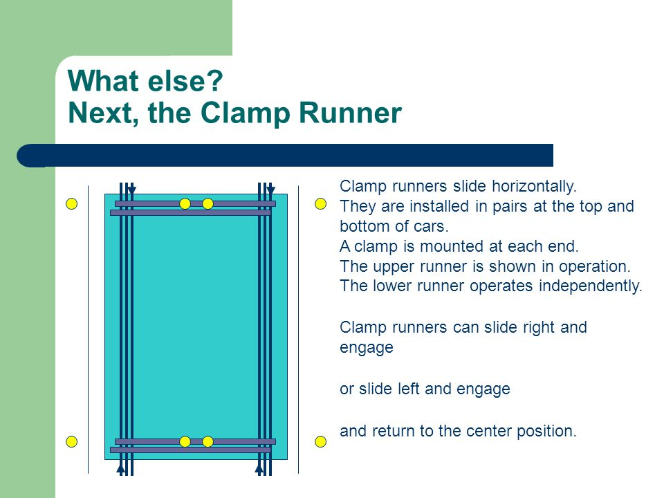 What else? Next, the Clamp Runner Clamp runners slide horizontally. They are installed in pairs at the top and bottom of cars. A clamp is mounted at e