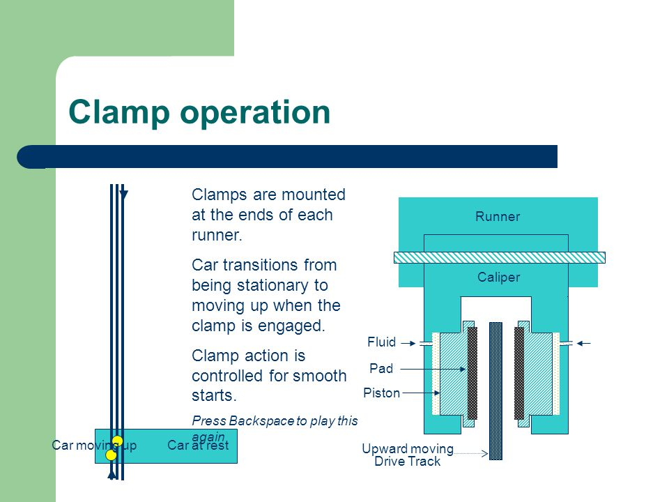 Clamp operation Caliper Runner Upward moving Drive Track Fluid Car at rest Car moving up Clamps are mounted at the ends of each runner. Car transition