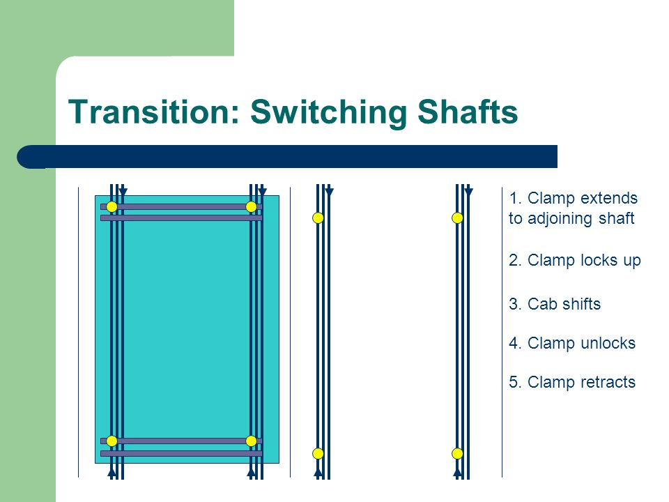 Transition: Switching Shafts 1. Clamp extends to adjoining shaft 2. Clamp locks up 3. Cab shifts 4. Clamp unlocks 5. Clamp retracts