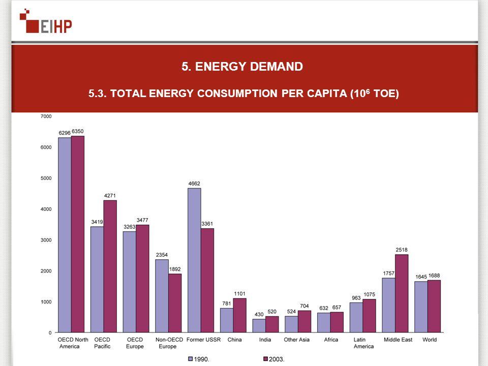 5. ENERGY DEMAND 5.3. TOTAL ENERGY CONSUMPTION PER CAPITA (10 6 TOE)