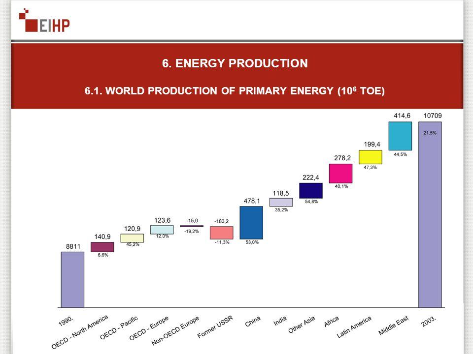 6. ENERGY PRODUCTION 6.1. WORLD PRODUCTION OF PRIMARY ENERGY (10 6 TOE)