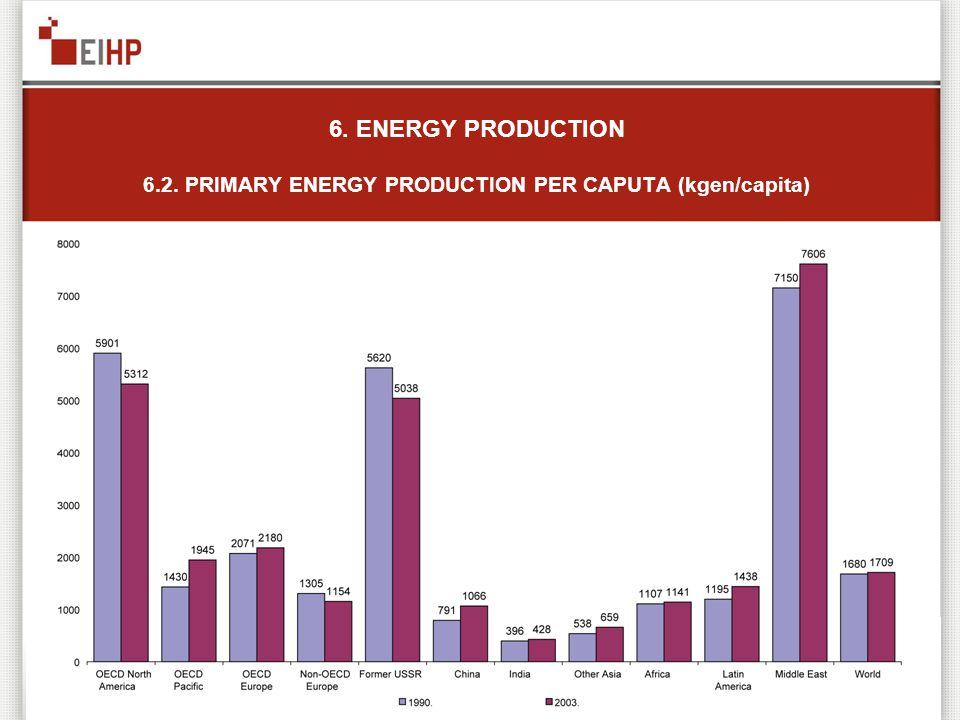 6. ENERGY PRODUCTION 6.2. PRIMARY ENERGY PRODUCTION PER CAPUTA (kgen/capita)