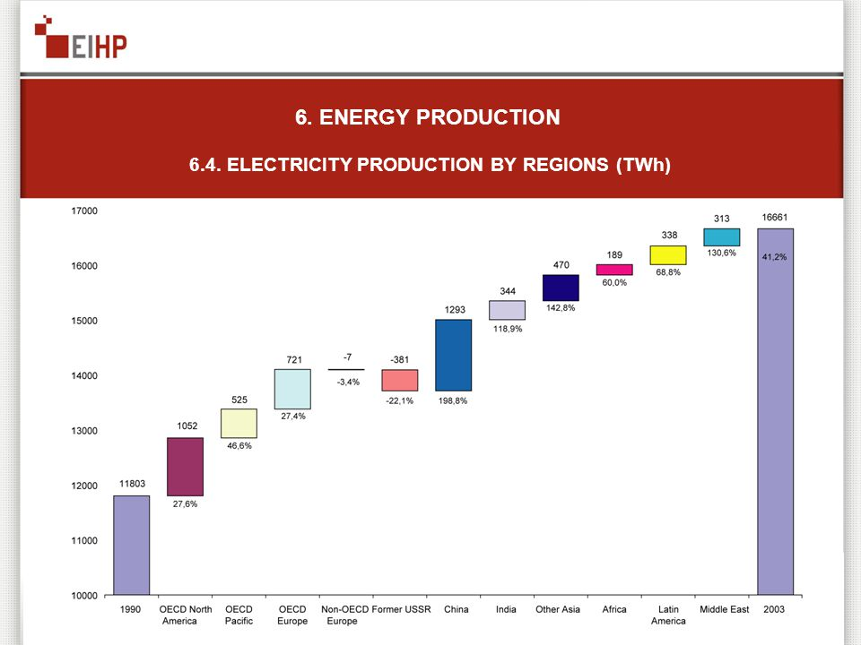 6. ENERGY PRODUCTION 6.4. ELECTRICITY PRODUCTION BY REGIONS (TWh)