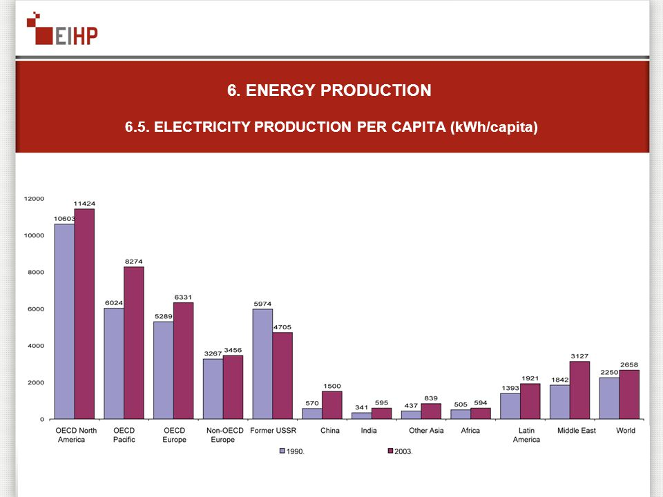 6. ENERGY PRODUCTION 6.5. ELECTRICITY PRODUCTION PER CAPITA (kWh/capita)