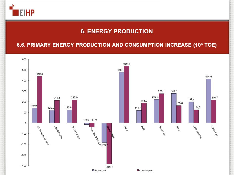 6. ENERGY PRODUCTION 6.6. PRIMARY ENERGY PRODUCTION AND CONSUMPTION INCREASE (10 6 TOE)