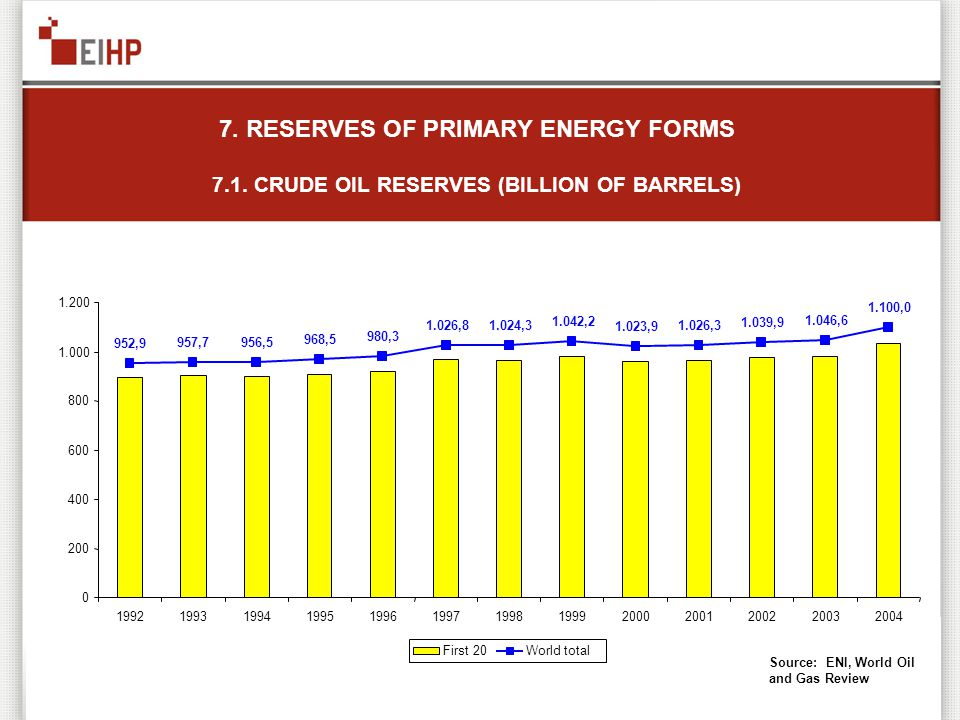 7. RESERVES OF PRIMARY ENERGY FORMS 7.1. CRUDE OIL RESERVES (BILLION OF BARRELS) 952,9 957,7956,5 968,5 980,3 1.026,81.024,3 1.042,2 1.023,9 1.026,3 1
