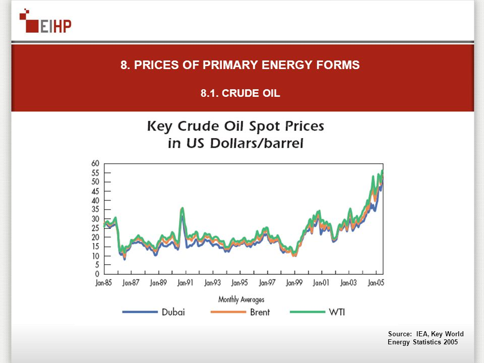 8. PRICES OF PRIMARY ENERGY FORMS 8.1. CRUDE OIL Source: IEA, Key World Energy Statistics 2005