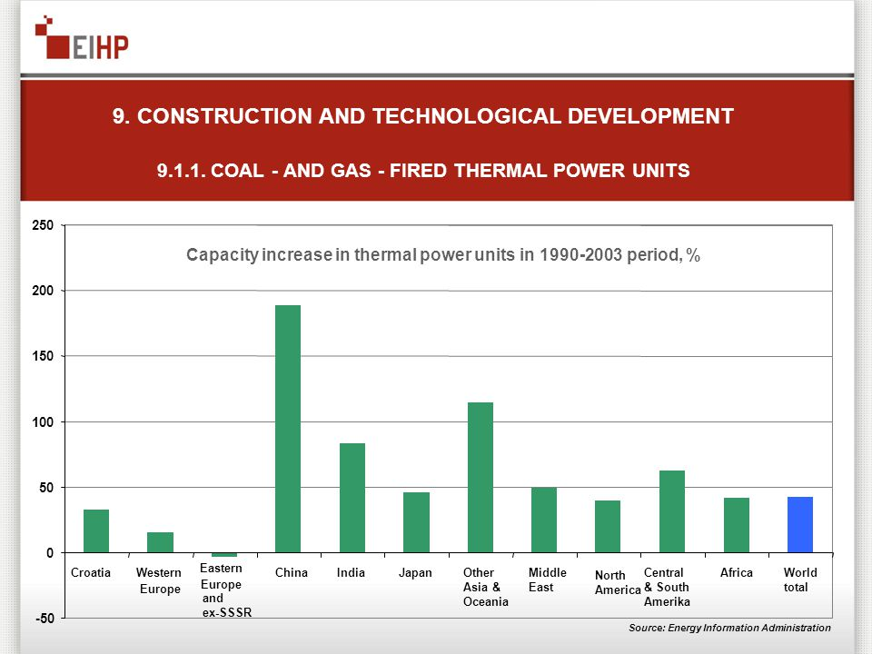 9. CONSTRUCTION AND TECHNOLOGICAL DEVELOPMENT 9.1.1. COAL - AND GAS - FIRED THERMAL POWER UNITS Capacity increase in thermal power units in 1990-2003
