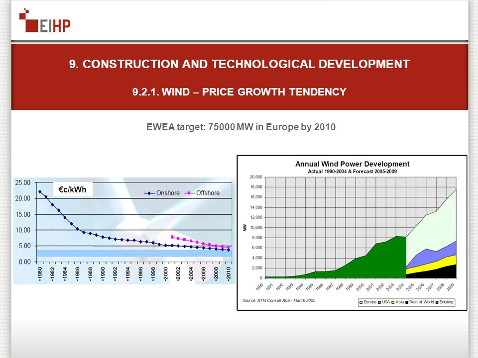 EWEA target: 75000 MW in Europe by 2010 9. CONSTRUCTION AND TECHNOLOGICAL DEVELOPMENT 9.2.1. WIND – PRICE GROWTH TENDENCY c/kWh