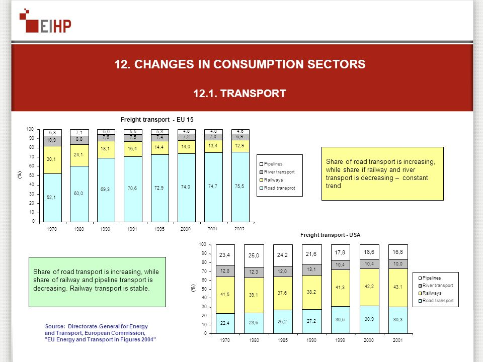 12. CHANGES IN CONSUMPTION SECTORS 12.1. TRANSPORT Share of road transport is increasing, while share of railway and pipeline transport is decreasing.