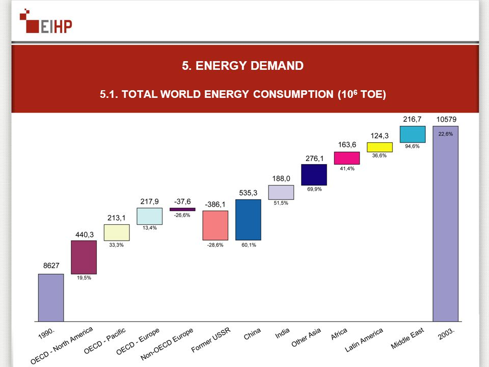 5. ENERGY DEMAND 5.1. TOTAL WORLD ENERGY CONSUMPTION (10 6 TOE)