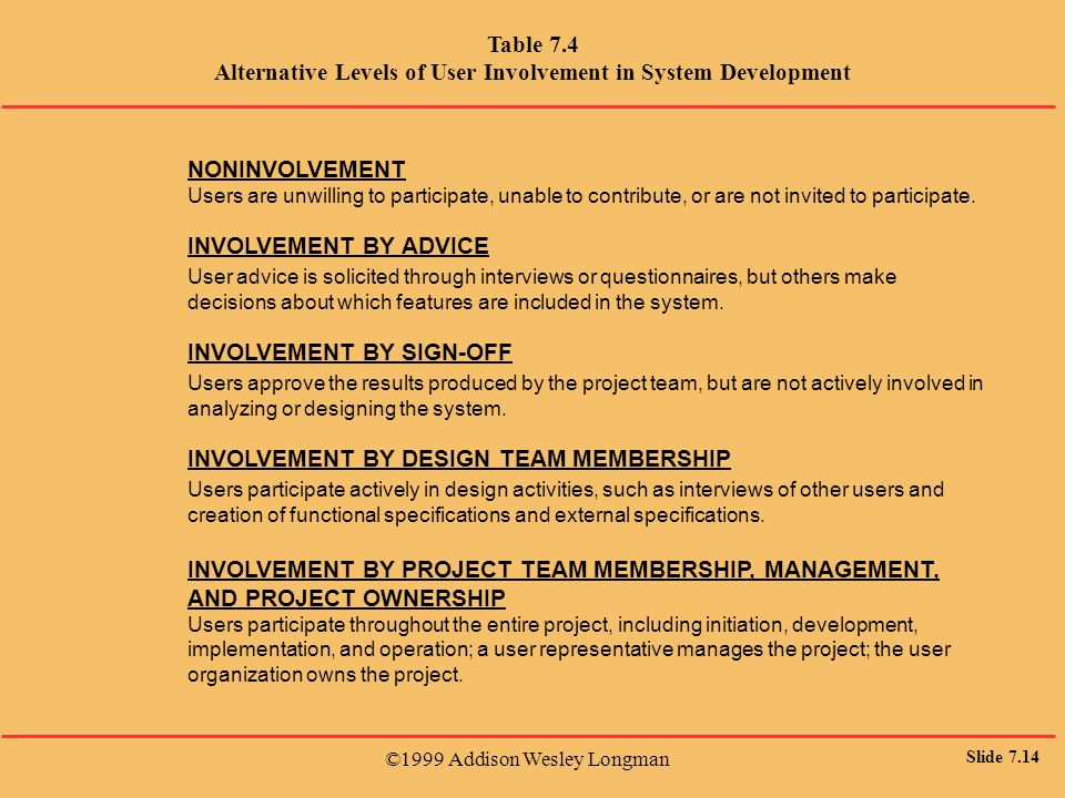 ©1999 Addison Wesley Longman Slide 7.14 Table 7.4 Alternative Levels of User Involvement in System Development NONINVOLVEMENT Users are unwilling to participate, unable to contribute, or are not invited to participate.