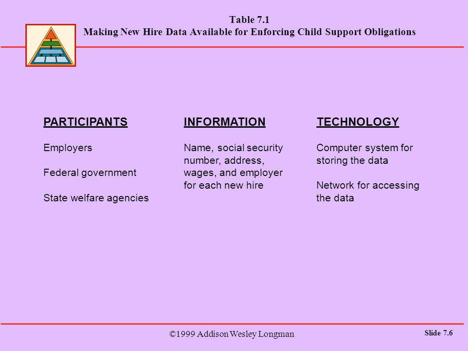 ©1999 Addison Wesley Longman Slide 7.17 Table 7.5 Common Explanations of Resistance to Information Systems People: Perhaps users complaints about missing or poorly designed features are an excuse for not plunging in.