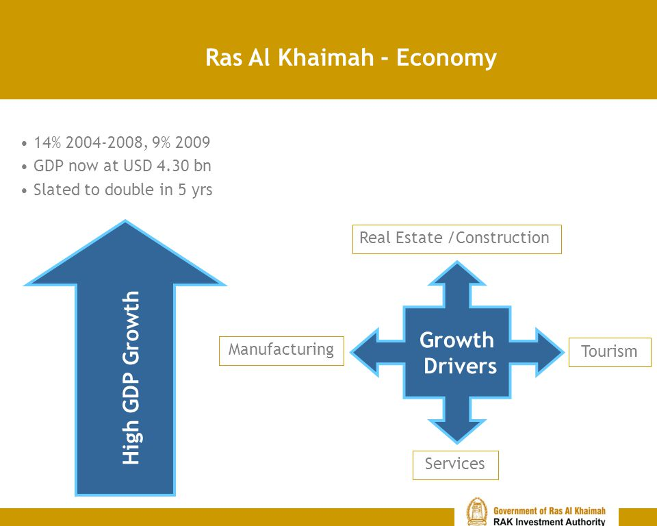 Ras Al Khaimah - Economy Growth Drivers Manufacturing Real Estate /Construction Tourism Services High GDP Growth 14% 2004-2008, 9% 2009 GDP now at USD 4.30 bn Slated to double in 5 yrs