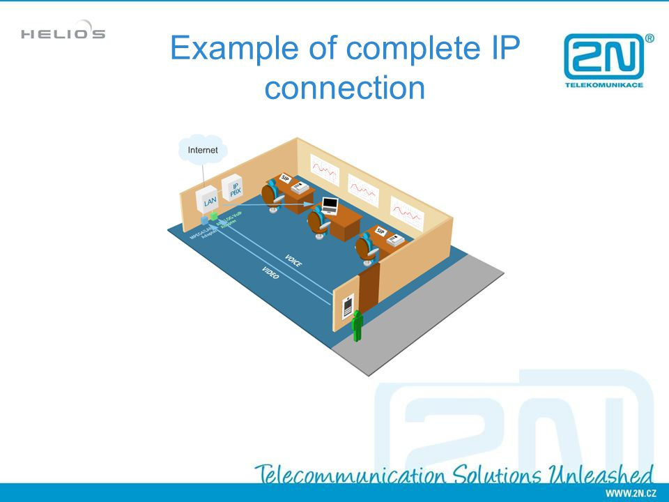 Example of complete IP connection