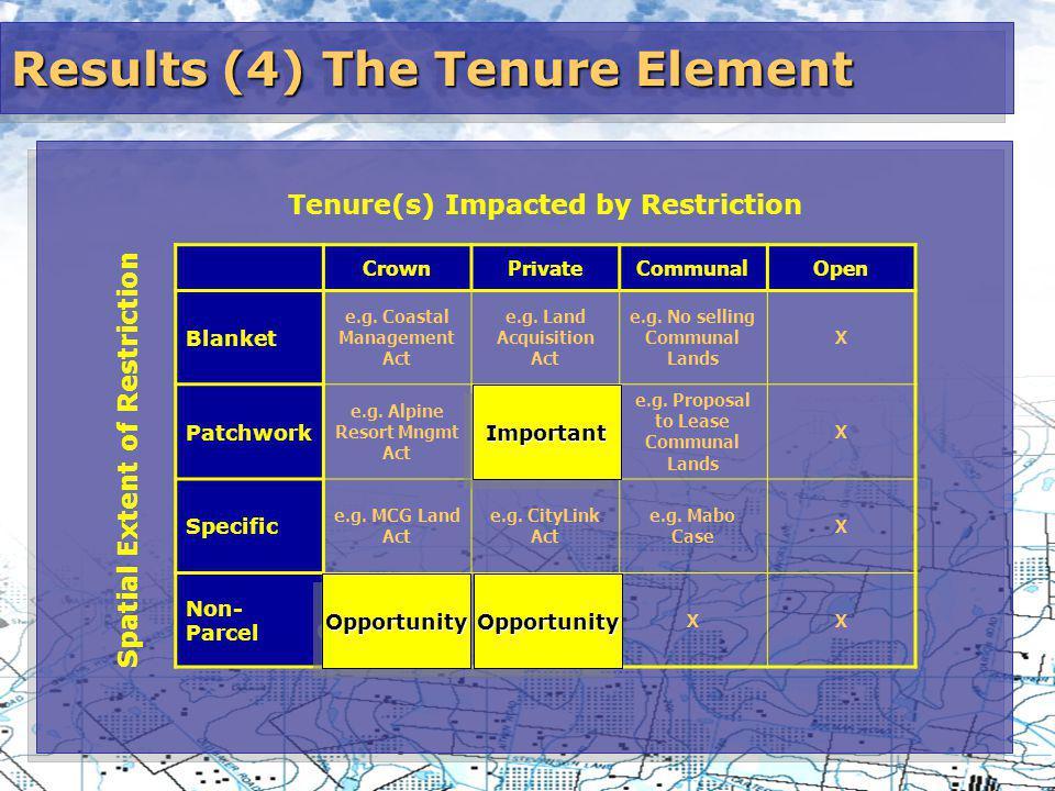 Results (4) The Tenure Element CrownPrivateCommunalOpen Blanket e.g.