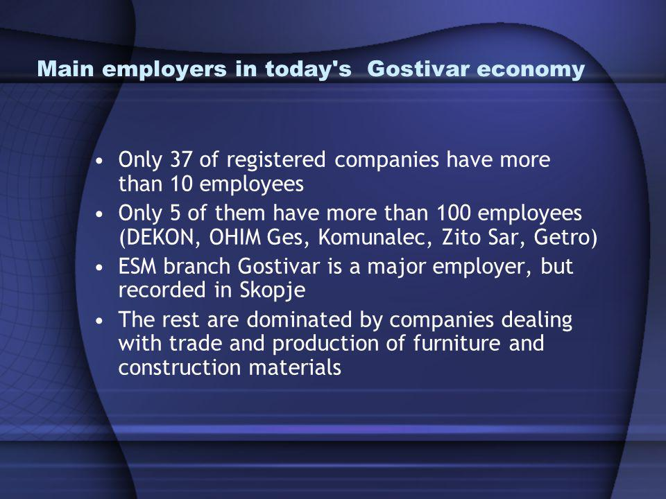 Main employers in today s Gostivar economy Only 37 of registered companies have more than 10 employees Only 5 of them have more than 100 employees (DEKON, OHIM Ges, Komunalec, Zito Sar, Getro) ESM branch Gostivar is a major employer, but recorded in Skopje The rest are dominated by companies dealing with trade and production of furniture and construction materials