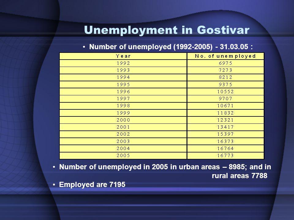 Unemployment in Gostivar Number of unemployed (1992-2005) - 31.03.05 : Number of unemployed in 2005 in urban areas – 8985; and in rural areas 7788 Emp