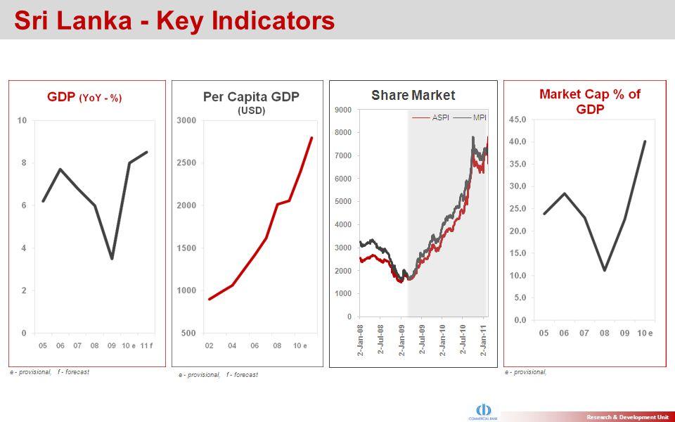 Research & Development Unit Sri Lanka - Key Indicators