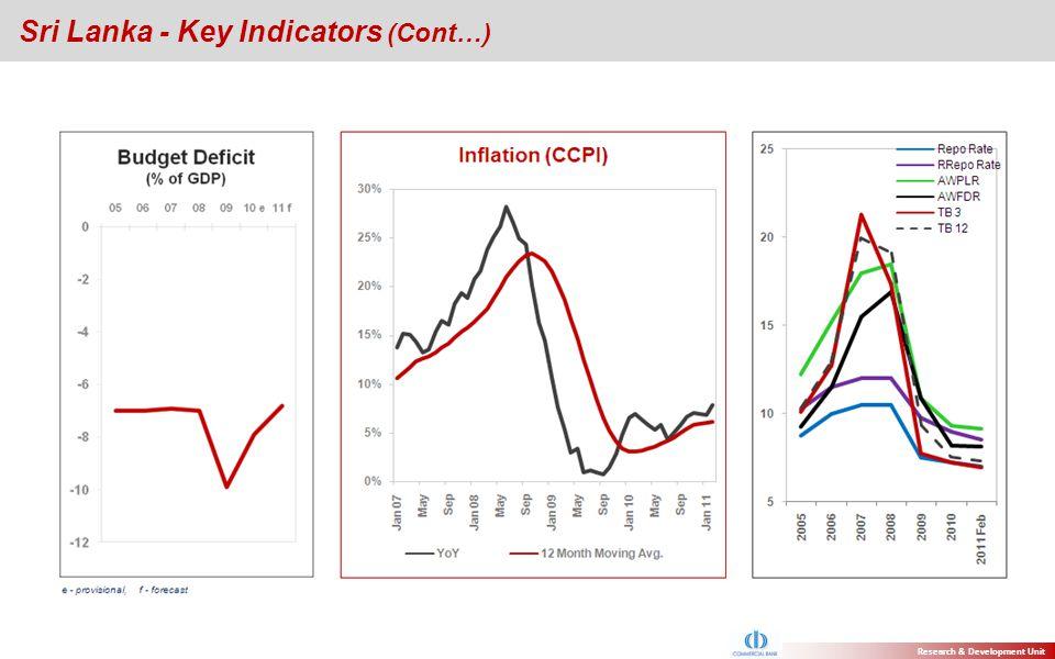 Sri Lanka - Key Indicators (Cont…) Research & Development Unit