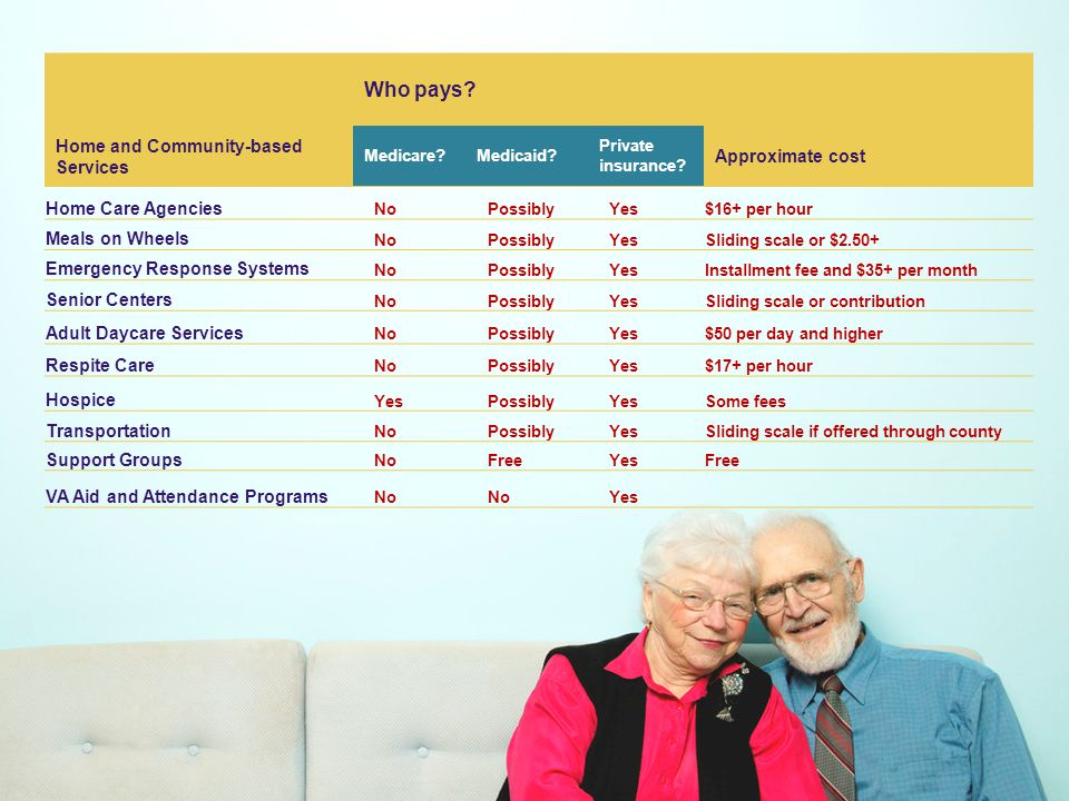 BrownRichards & Associates Housing Options for Seniors Independent living or retirement communities Low-income senior apartment communities (HUD) Assisted living communities Personal care homes Continuing Care Retirement Communities (CCRCs) Nursing homes, skilled nursing facilities, long-term care facilities Support services in seniors home
