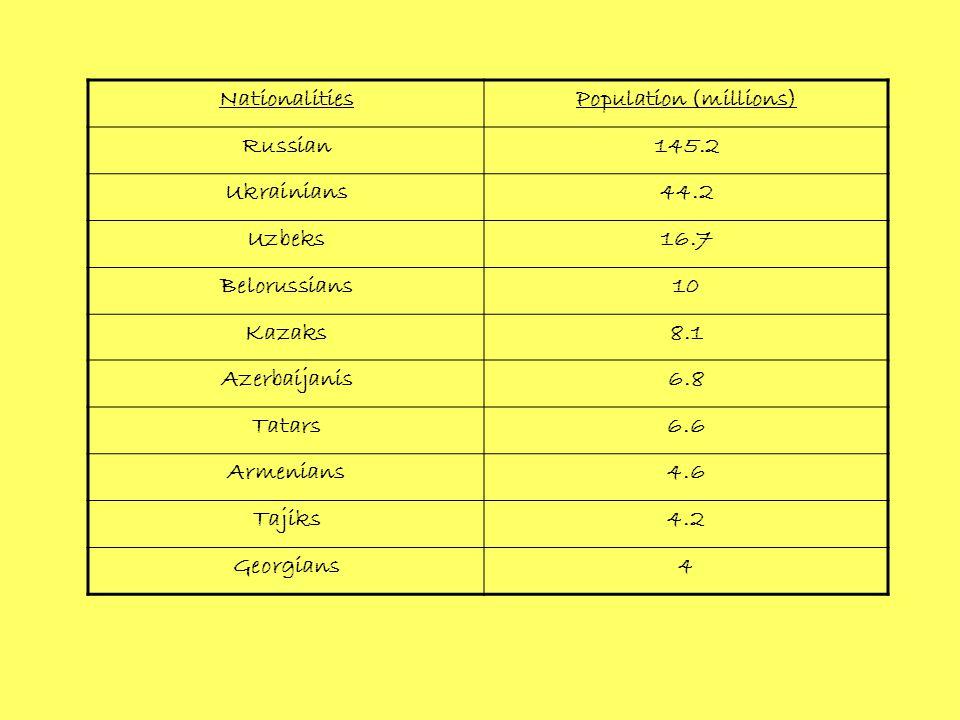NationalitiesPopulation (millions) Russian145.2 Ukrainians44.2 Uzbeks16.7 Belorussians10 Kazaks8.1 Azerbaijanis6.8 Tatars6.6 Armenians4.6 Tajiks4.2 Georgians4