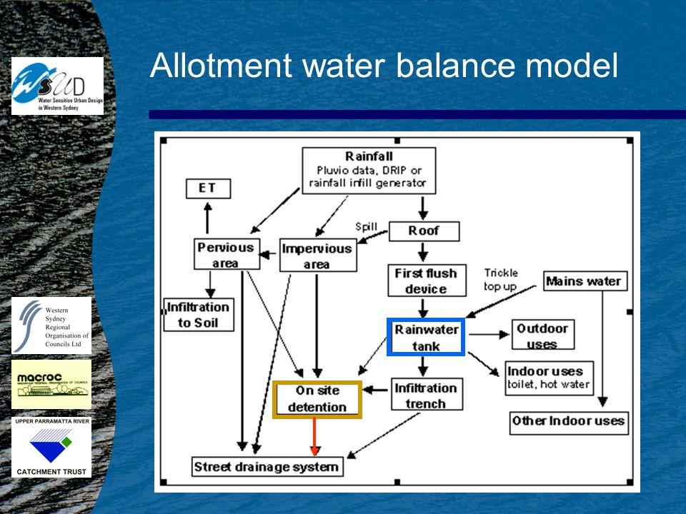 Allotment water balance model
