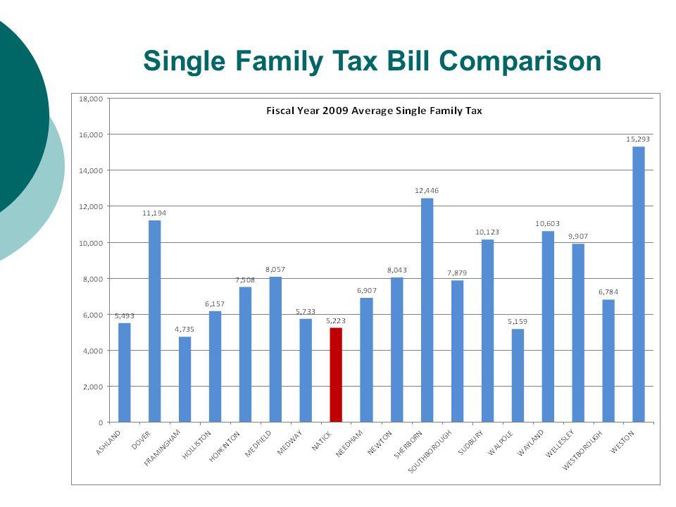 Single Family Tax Bill Comparison