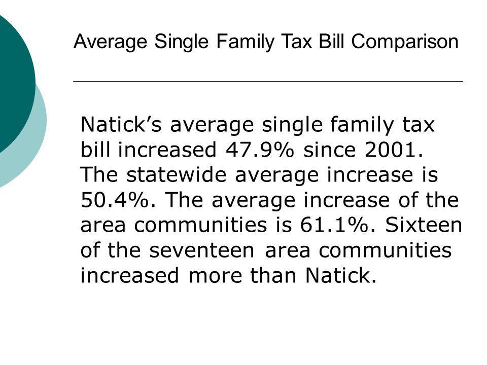 Naticks average single family tax bill increased 47.9% since 2001. The statewide average increase is 50.4%. The average increase of the area communiti